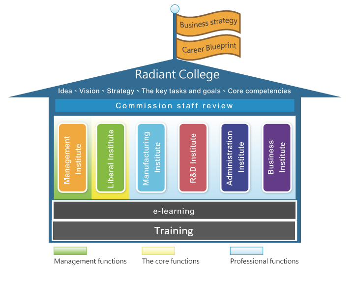 blameless learning and development system malvernweather Choice Image